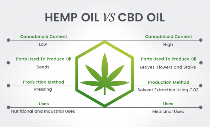 Difference between CBD oil and Hemp oil